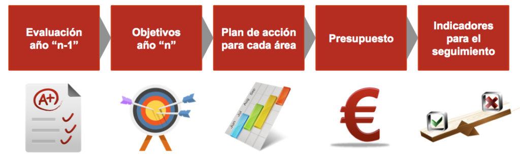 metodologiaplangestion
